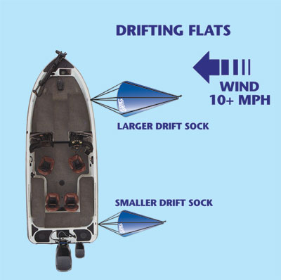 Using two drift socks is the ideal drifting method for most anglers